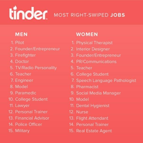Meest succesvolle baantjes op Tinder